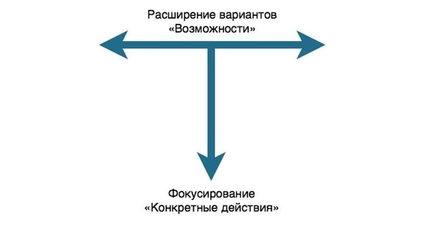 blog-kouching-v-menedzhmente-kak-stavit-zad-main